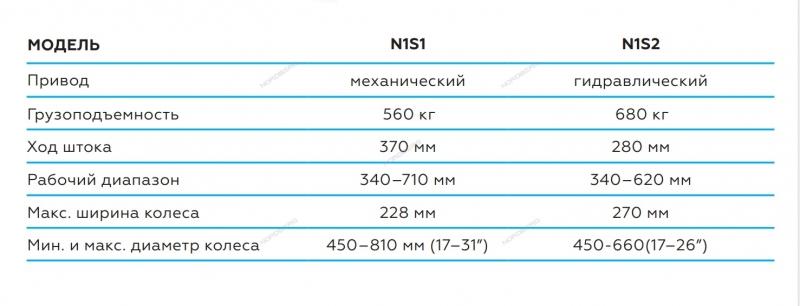 Домкрат подкатной для перемещения авто NORDBERG N3S2