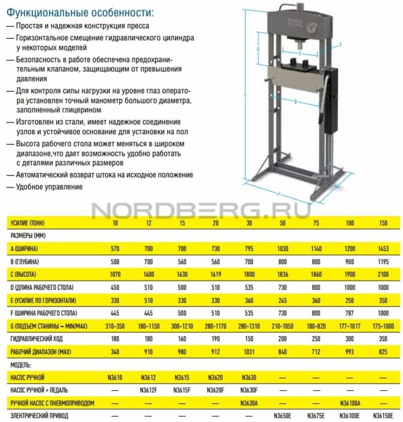 Пресс гидравлический напольный NORDBERG N3612