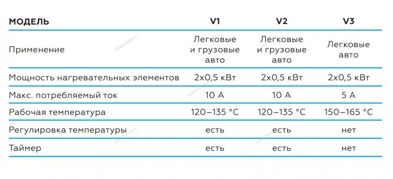 Вулканизатор (настольный) NORDBERG V2